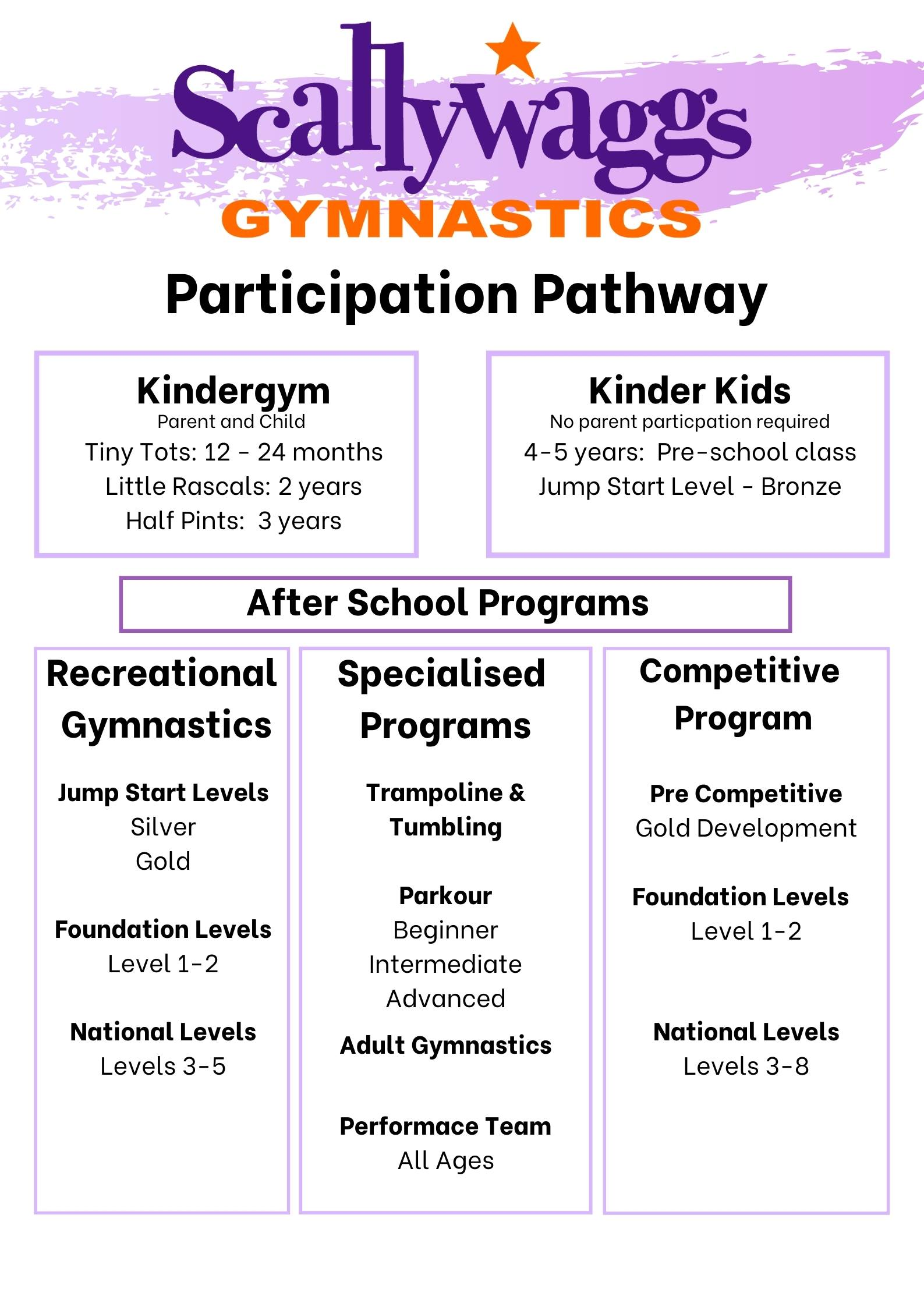 participation pathway updated
